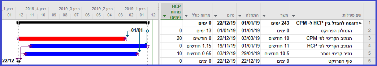 דוגמה להבדל בין HCP ל- CPM