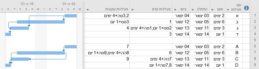 קשרים בלוחות זמנים: סה, סס, הה, הס וכל מה שביניהם