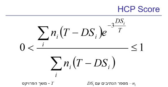 HCP Score