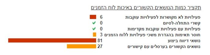 HCP אפליקציה לניהול פרויקטים, כל מה שרצית לדעת - טל לבנון