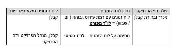 """גלגולי חייו של לוח זמנים (לו""""ז) בפרויקט בכלל ובפרויקטי בניה בפרט - טל לבנון"""
